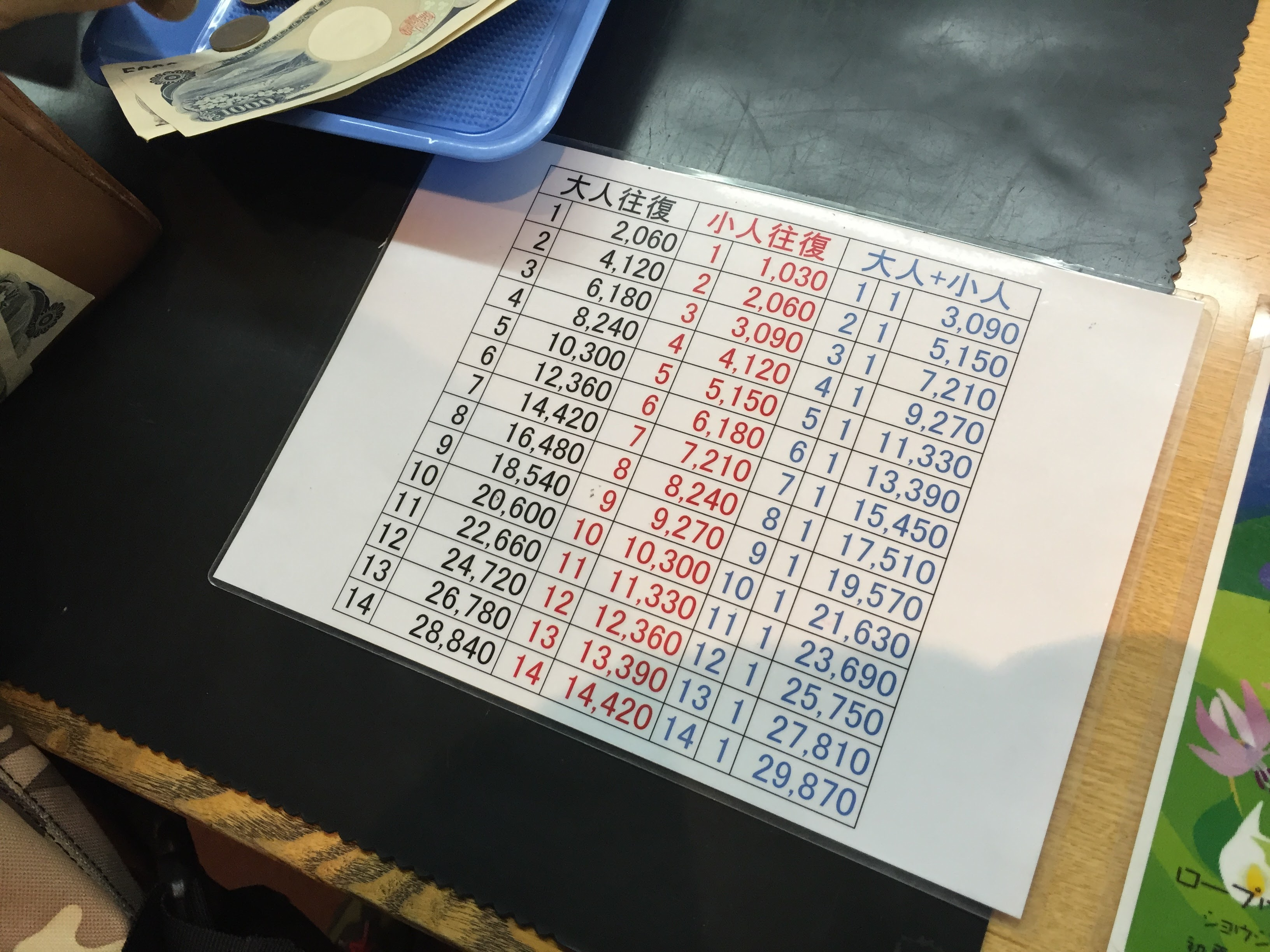 ロープウェイ料金表(2016年8月時点)